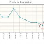 faire une courbe de température